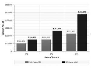 rate of return chart