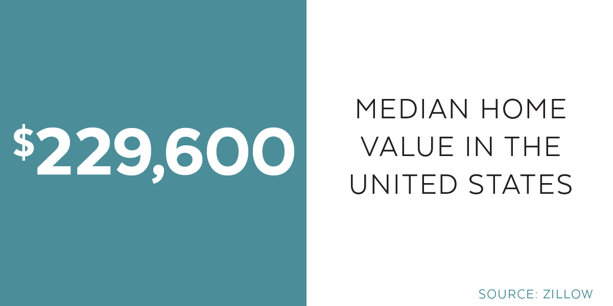 median us home value