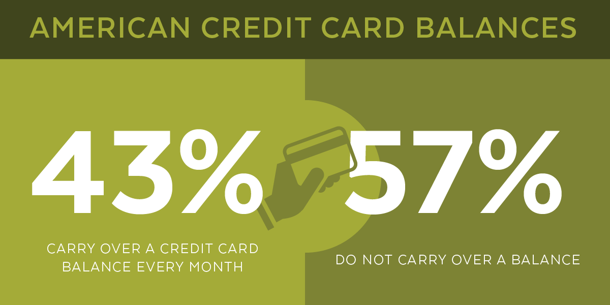 CREDIT CARD USAGE GRAPH