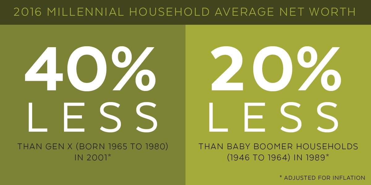 millennial graph
